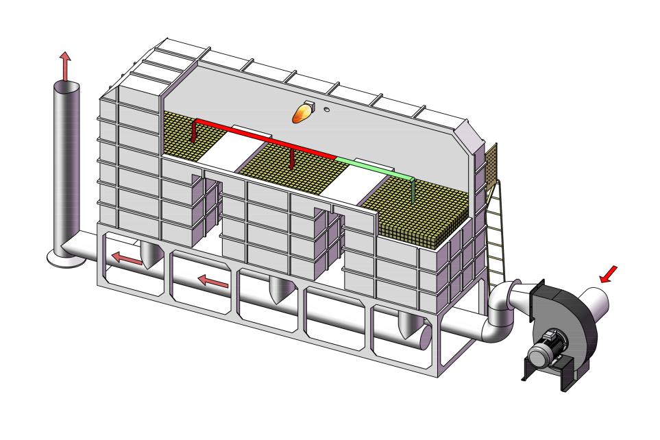 蓄热式热力焚烧技术(RTO)