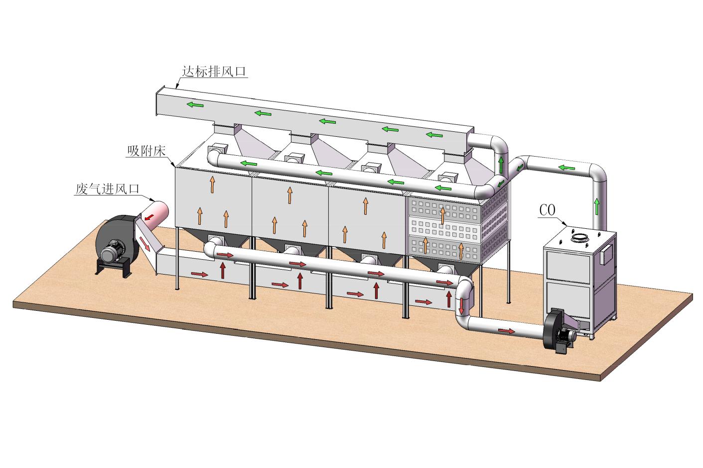 活性炭吸附 / 沸石吸附+催化燃烧组合技术