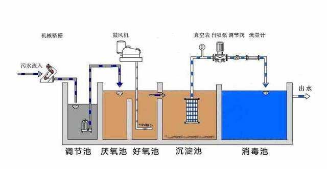 AO废水处理工艺