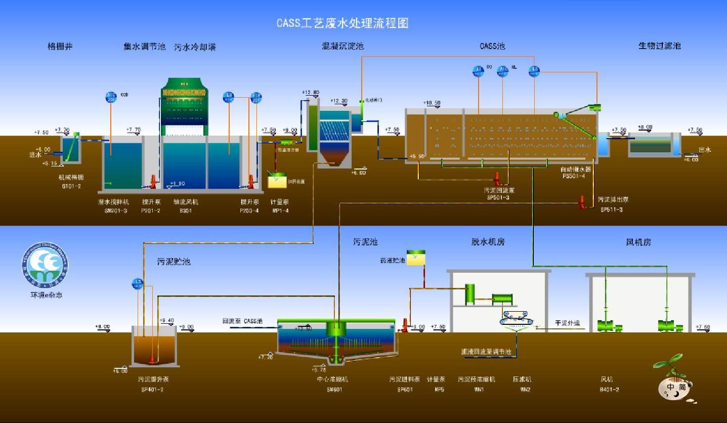 CASS废水处理工艺