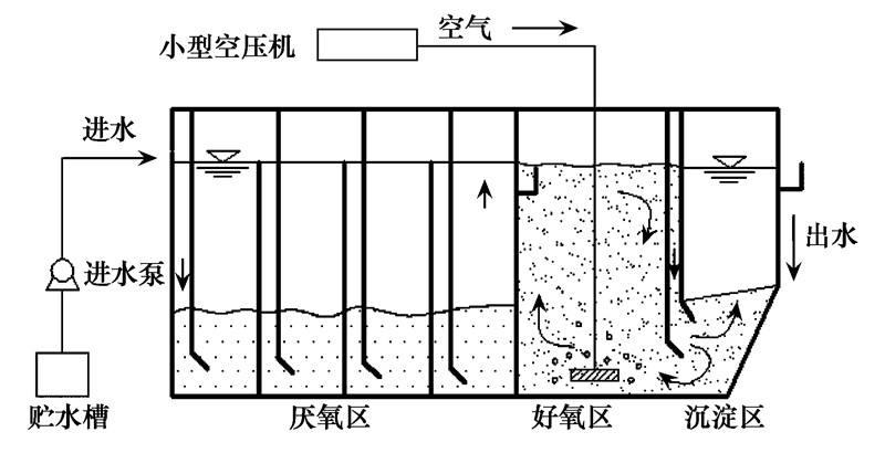 ABR废水处理工艺