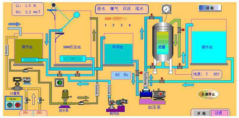 SBR废水处理工艺